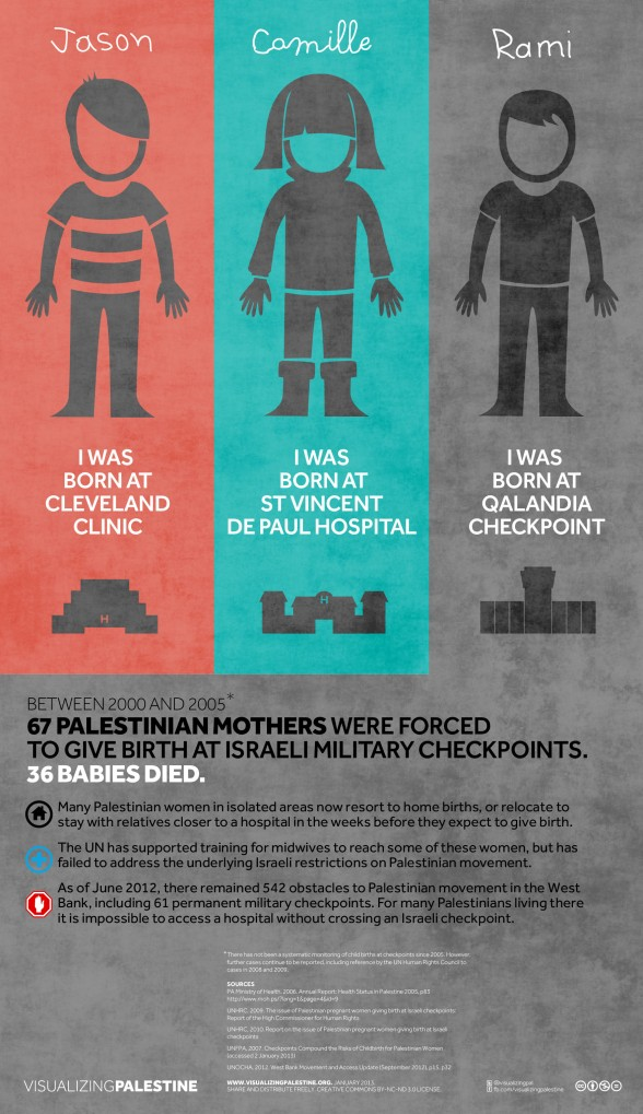 Visualizing Palestine - Checkpoint Births (Click to enlarge)