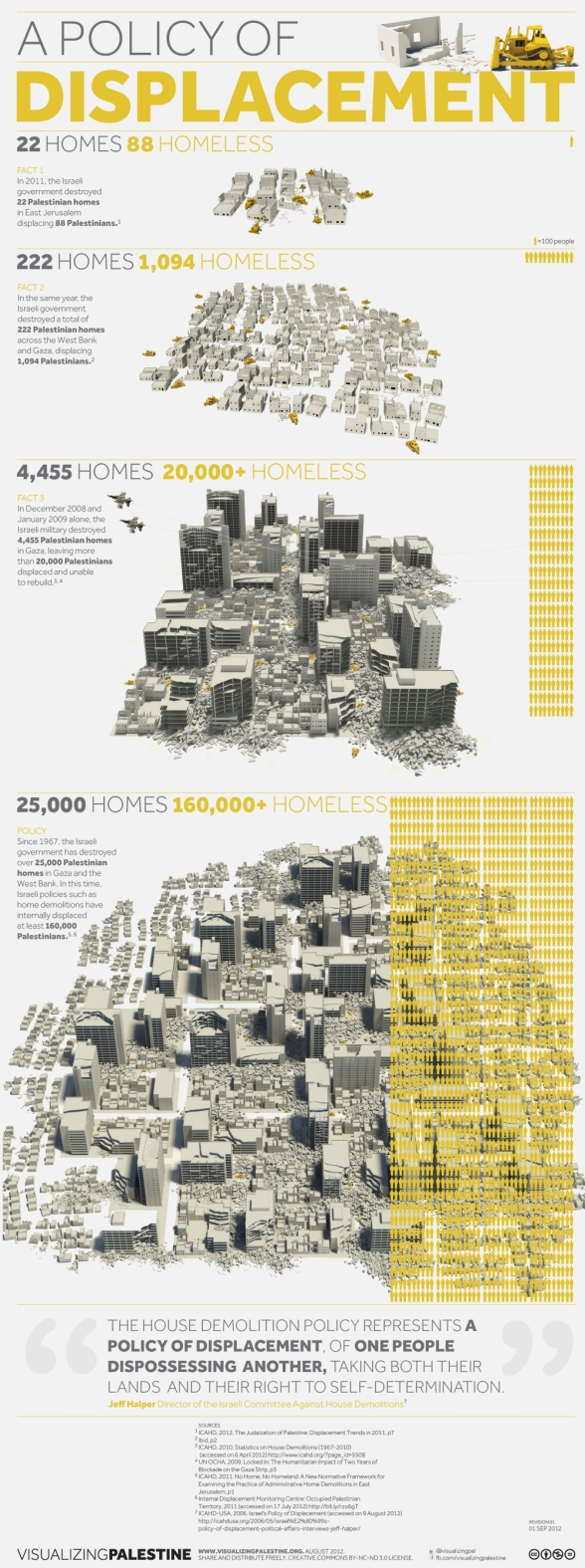 Visualizing Ethnic cleansing, Demolitions and Evictions in Palestine