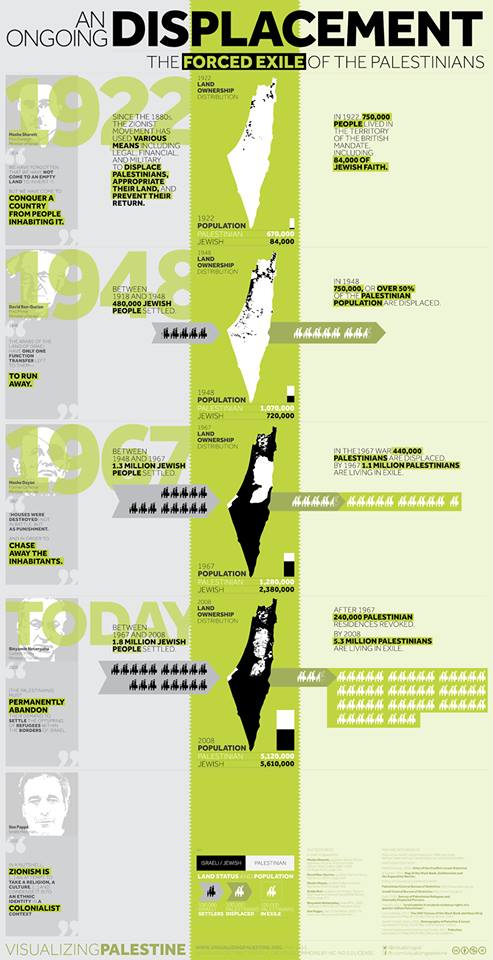 Click to enlarge the infograph by Visualizing Palestine