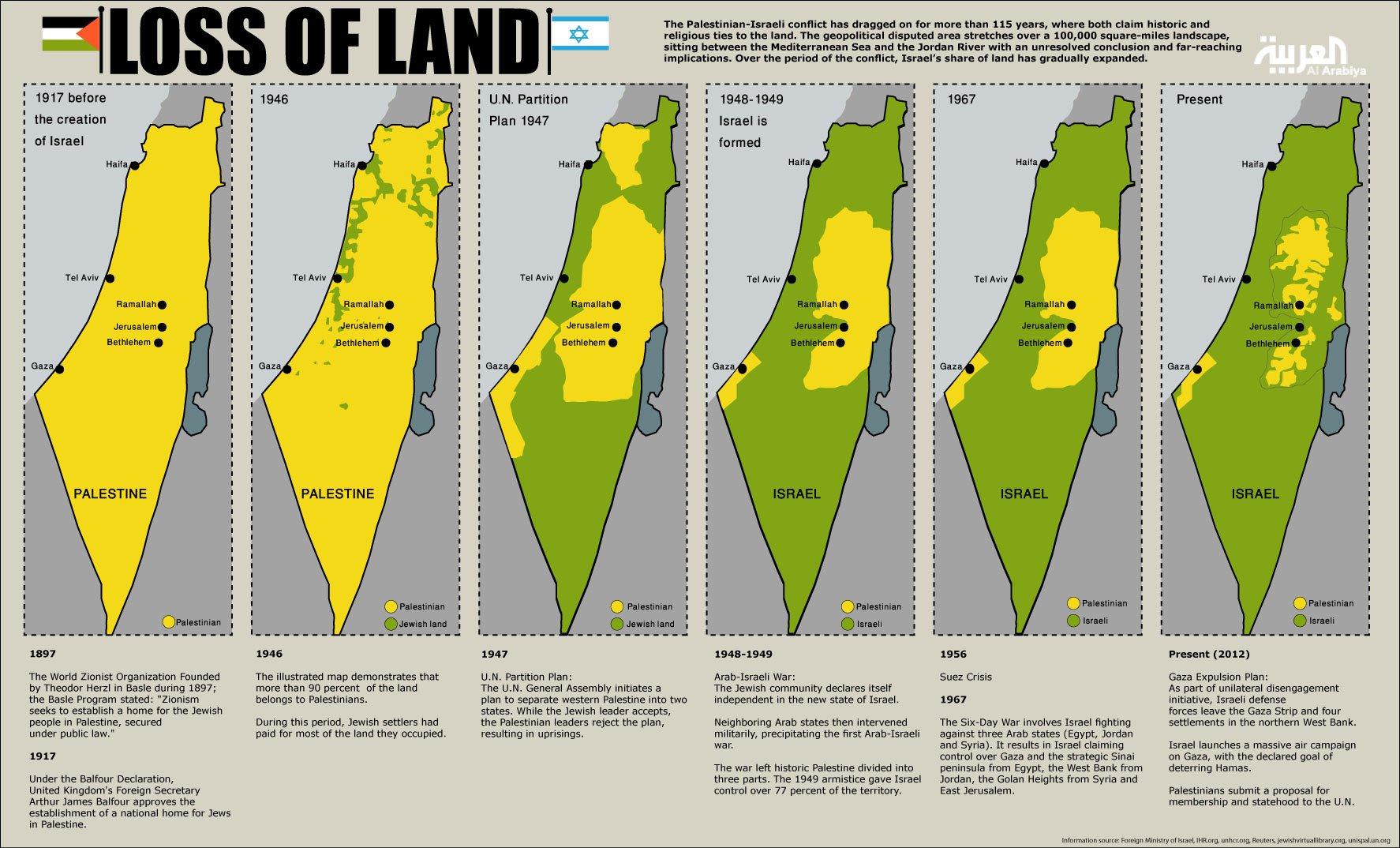 loss of land palestine map