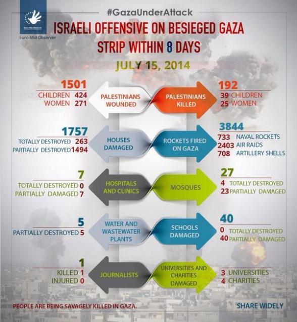 Gaza Under Attack casualties