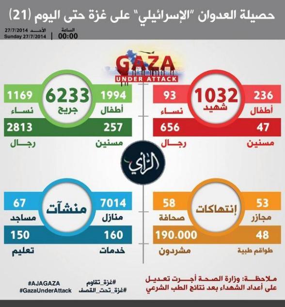 stats 27 july 2014