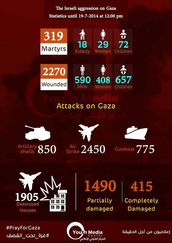 stats gaza under attack july 19 2014