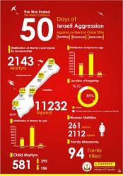 GAZA-Final-Statistics