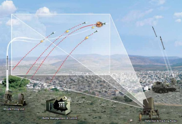 A graphic depicting how Israel's Iron Dome anti-missile system protects urban areas. Rafael Advanced Defense Systems/Screen capture