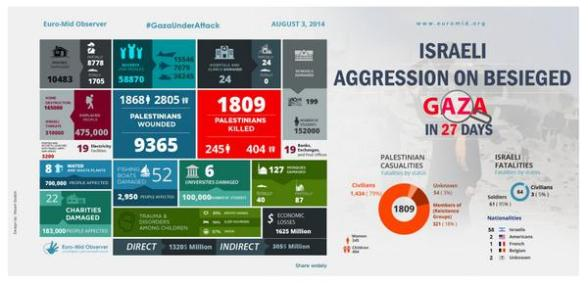 stats aug 3 gaza under attack